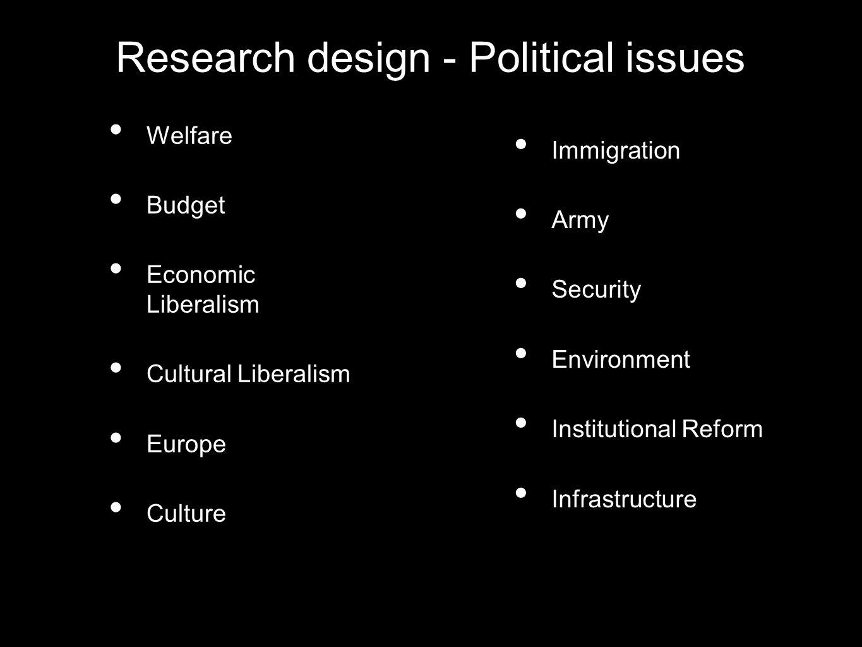 Welfare Budget Economic Liberalism Cultural Liberalism Europe Culture Research design - Political issues Immigration Army Security Environment Institu