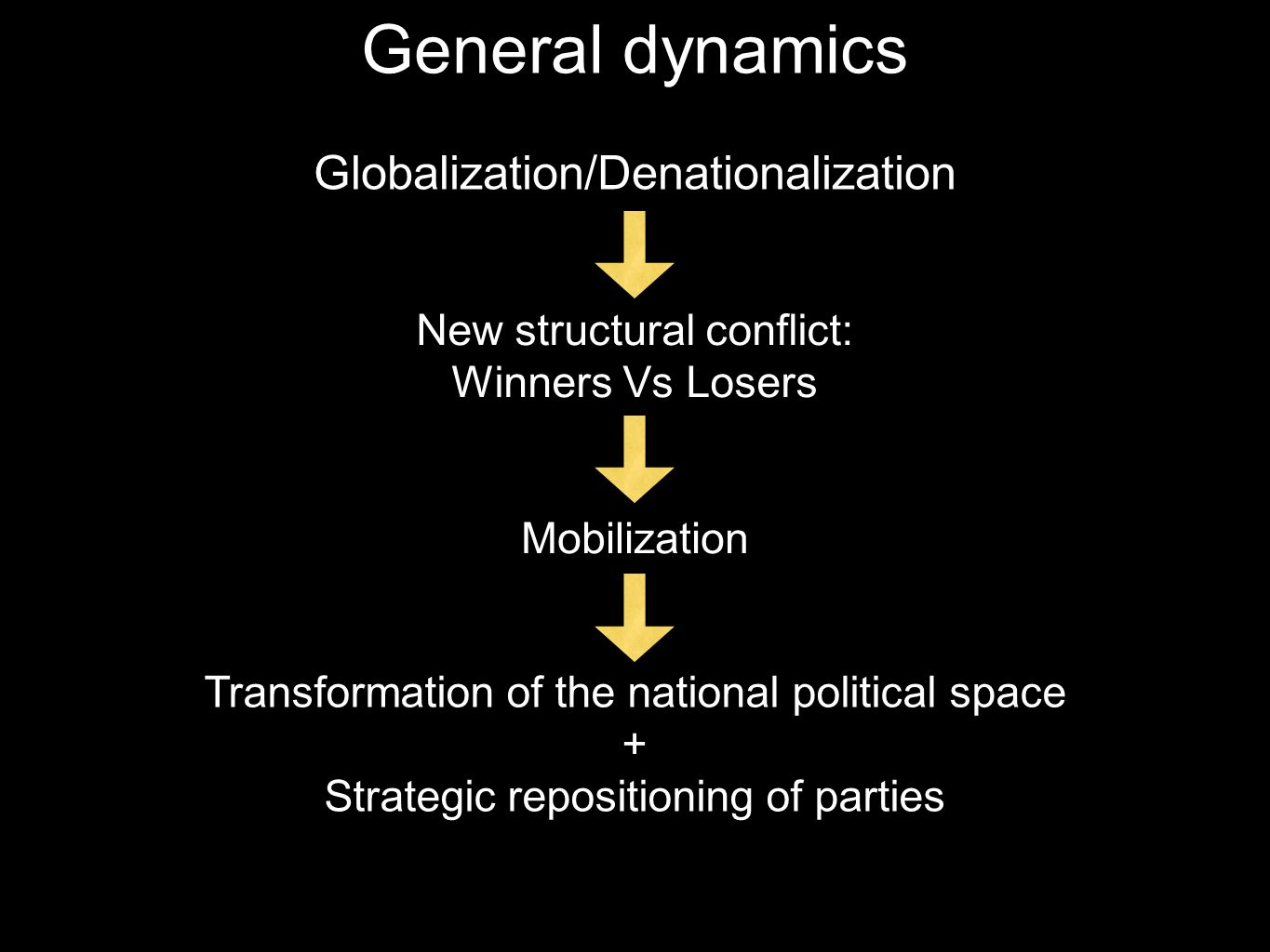 Globalization/Denationalization New structural conflict: Winners Vs Losers Mobilization Transformation of the national political space + Strategic rep