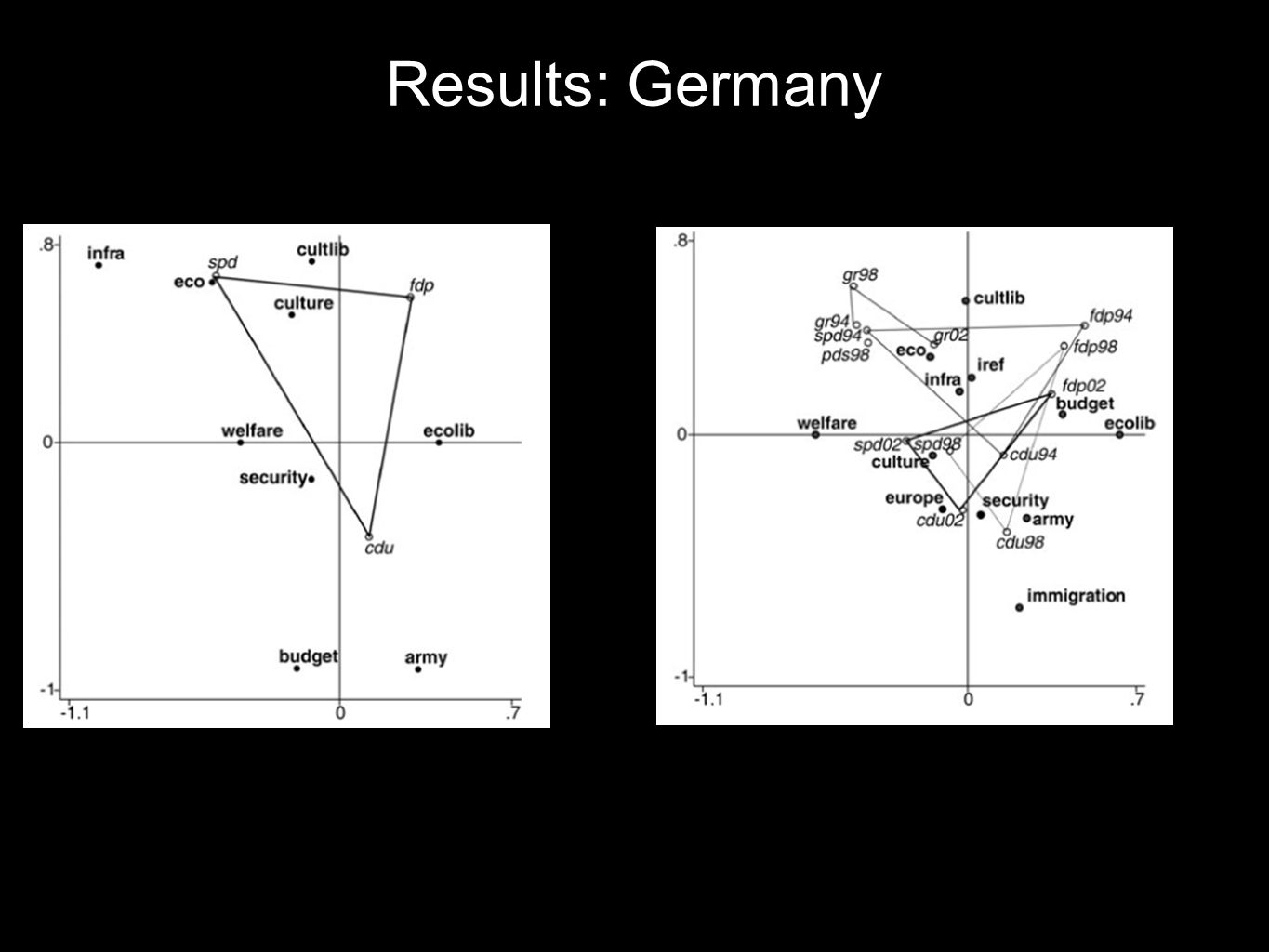 Results: Germany
