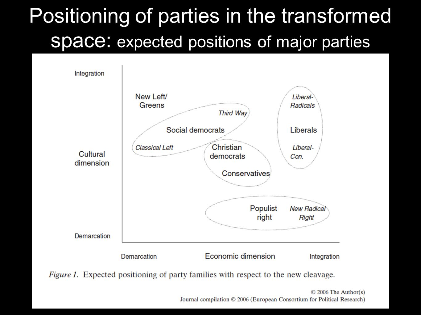 Positioning of parties in the transformed space: expected positions of major parties