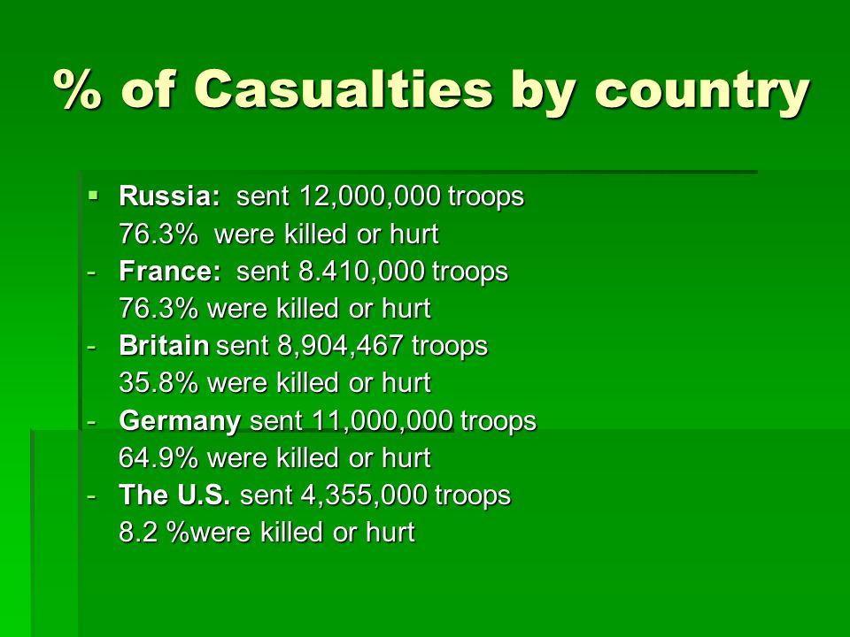 % of Casualties by country  Russia: sent 12,000,000 troops 76.3% were killed or hurt -France: sent 8.410,000 troops 76.3% were killed or hurt -Britai