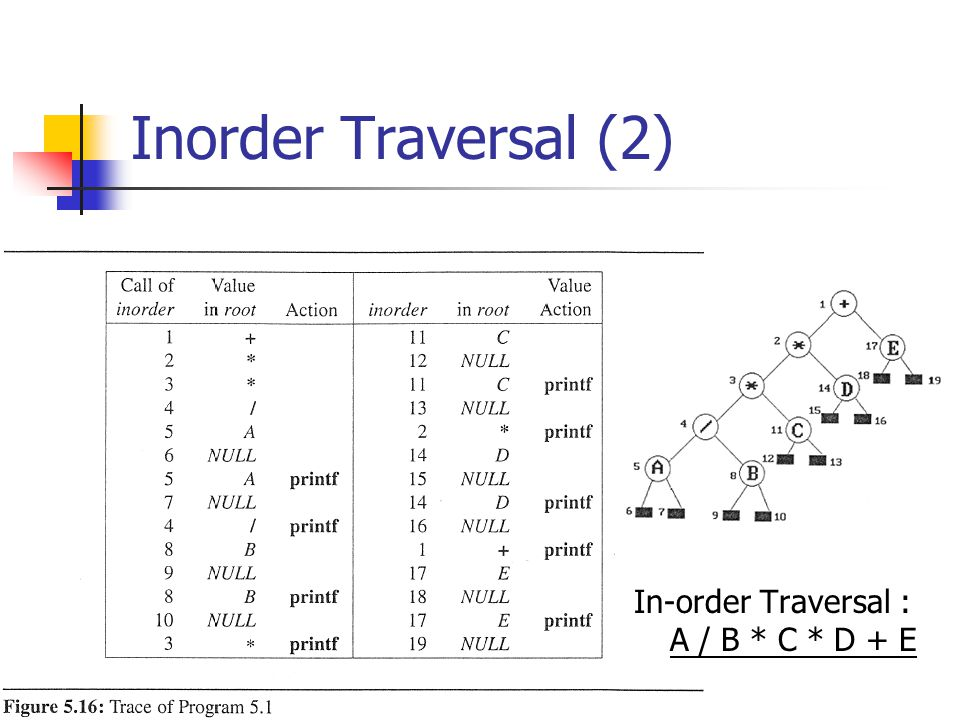 Inorder Traversal (2) In-order Traversal : A / B * C * D + E