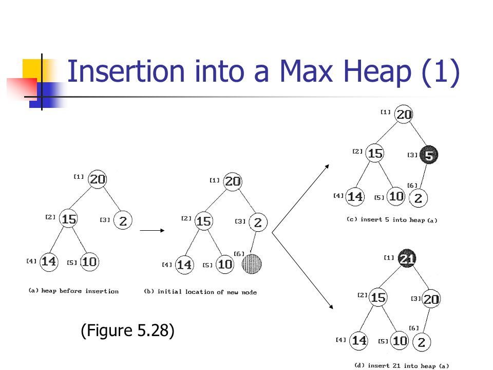 Insertion into a Max Heap (1) (Figure 5.28)