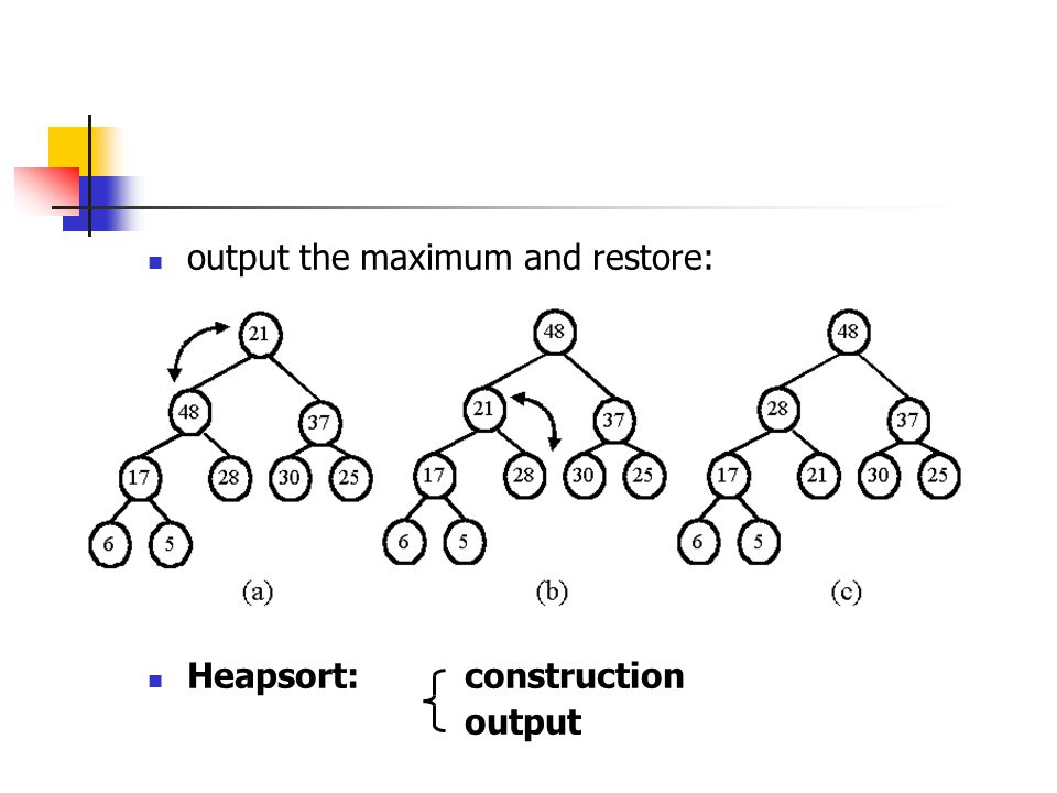 output the maximum and restore: Heapsort: construction output