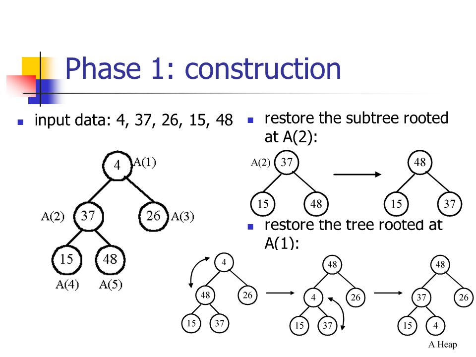 Phase 1: construction input data: 4, 37, 26, 15, 48 restore the subtree rooted at A(2): restore the tree rooted at A(1):