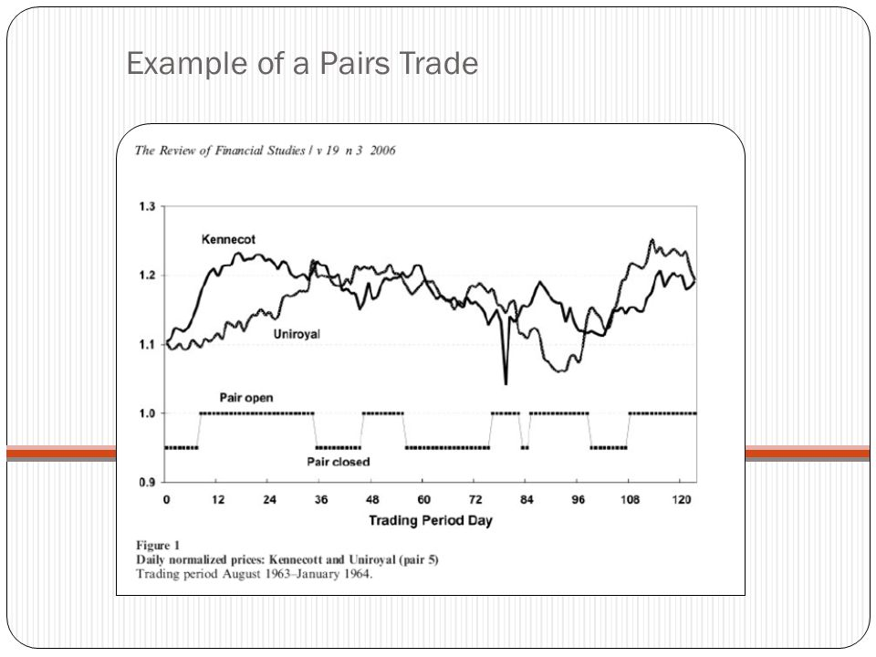 Investor Decisions Pair Selection Criteria – Correlation (Parametric & Non-Parametric Spearman's Rho) – Dickey-Fuller Test Statistic (Cointegration) Trading Threshold (areas of consideration) – Volatility of the Market – Historical returns – Cost of each transaction