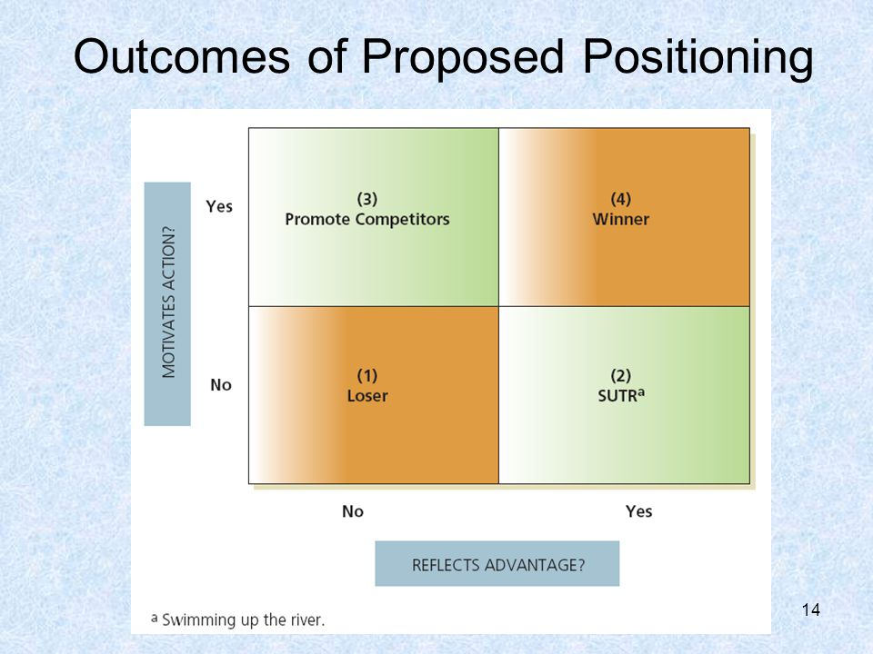14 Outcomes of Proposed Positioning