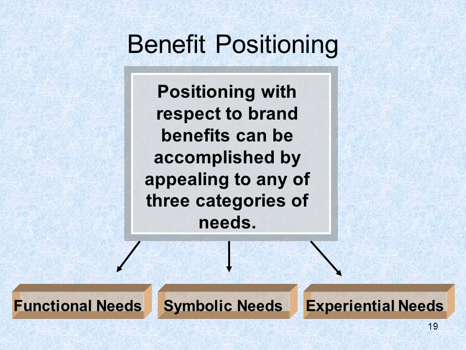 19 Benefit Positioning Positioning with respect to brand benefits can be accomplished by appealing to any of three categories of needs.