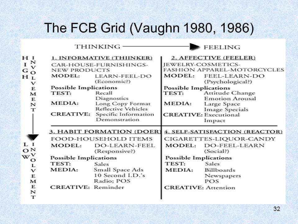 32 The FCB Grid (Vaughn 1980, 1986)