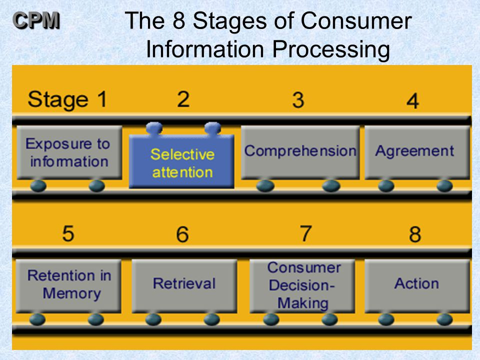 49 The 8 Stages of Consumer Information ProcessingCPMCPM