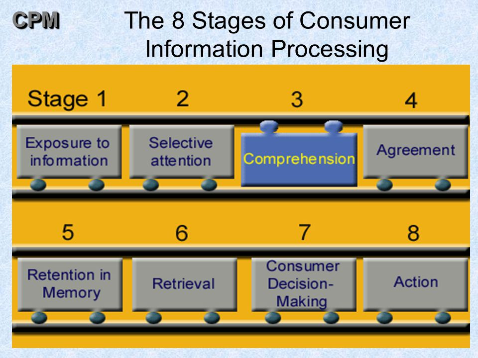 52 The 8 Stages of Consumer Information ProcessingCPMCPM