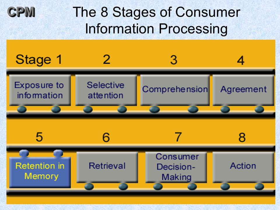 59 The 8 Stages of Consumer Information ProcessingCPMCPM