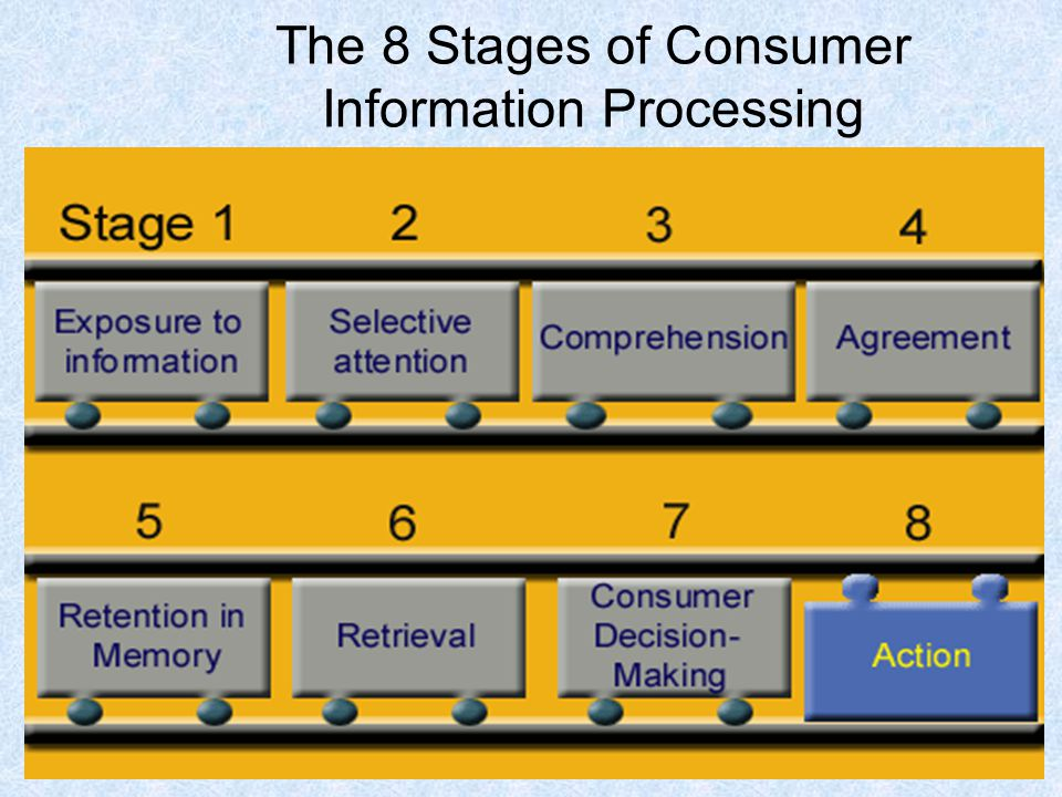 69 The 8 Stages of Consumer Information Processing