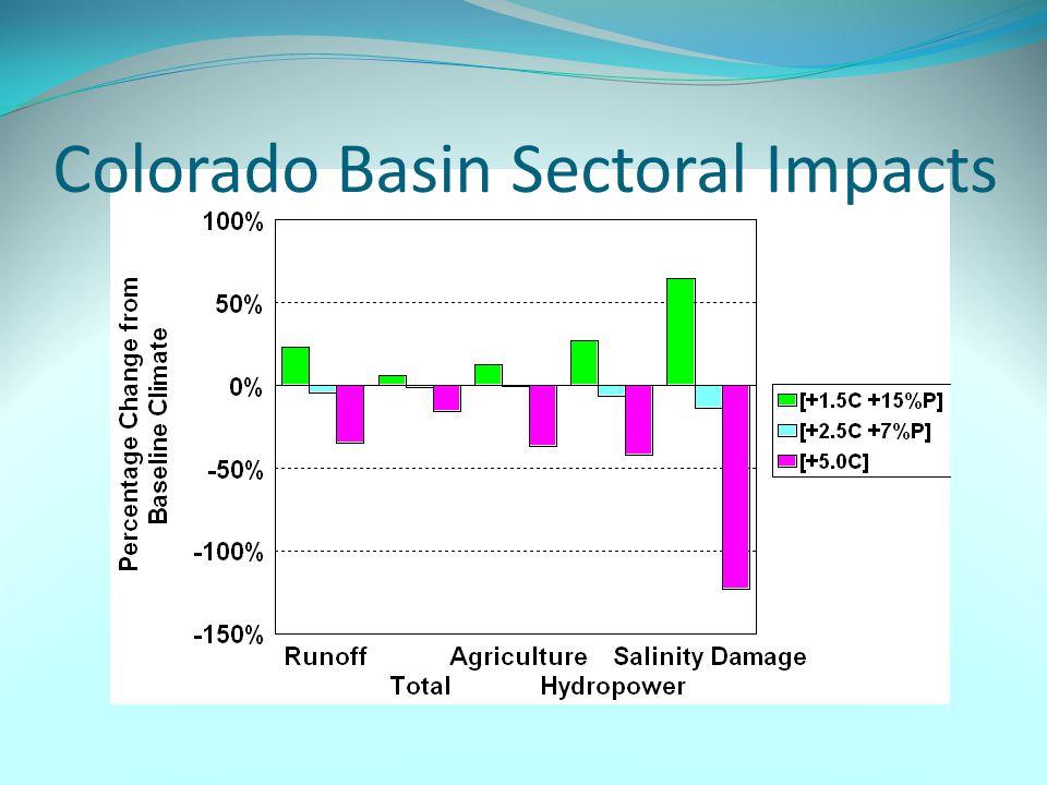 Colorado Basin Sectoral Impacts