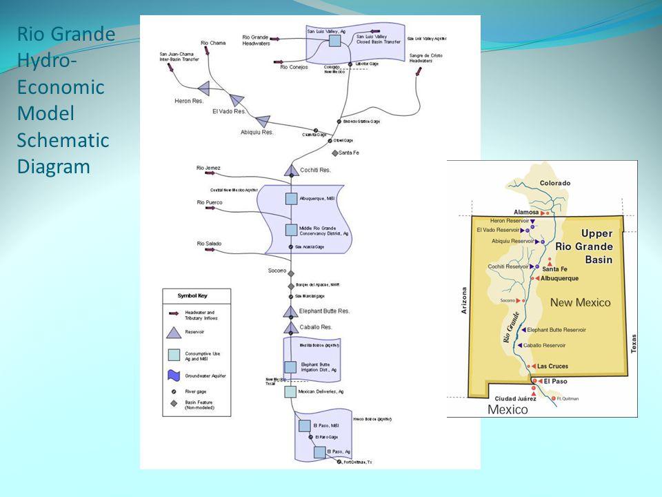 Rio Grande Hydro- Economic Model Schematic Diagram