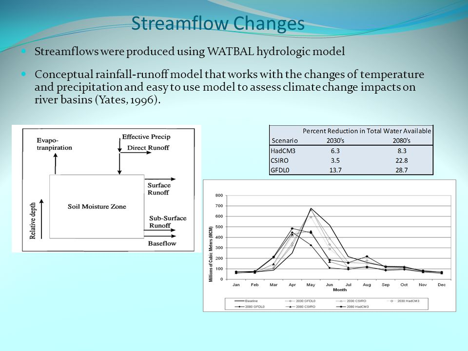 Streamflow Changes Streamflows were produced using WATBAL hydrologic model Conceptual rainfall-runoff model that works with the changes of temperature and precipitation and easy to use model to assess climate change impacts on river basins (Yates, 1996).