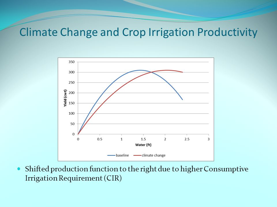 Climate Change and Crop Irrigation Productivity Shifted production function to the right due to higher Consumptive Irrigation Requirement (CIR)