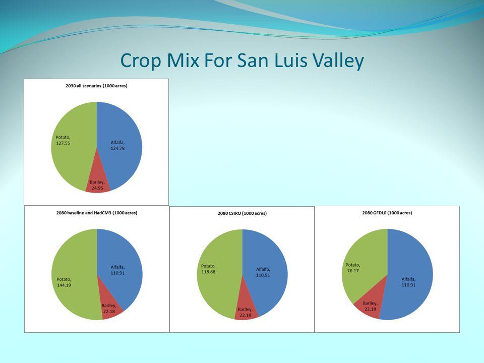 Crop Mix For San Luis Valley