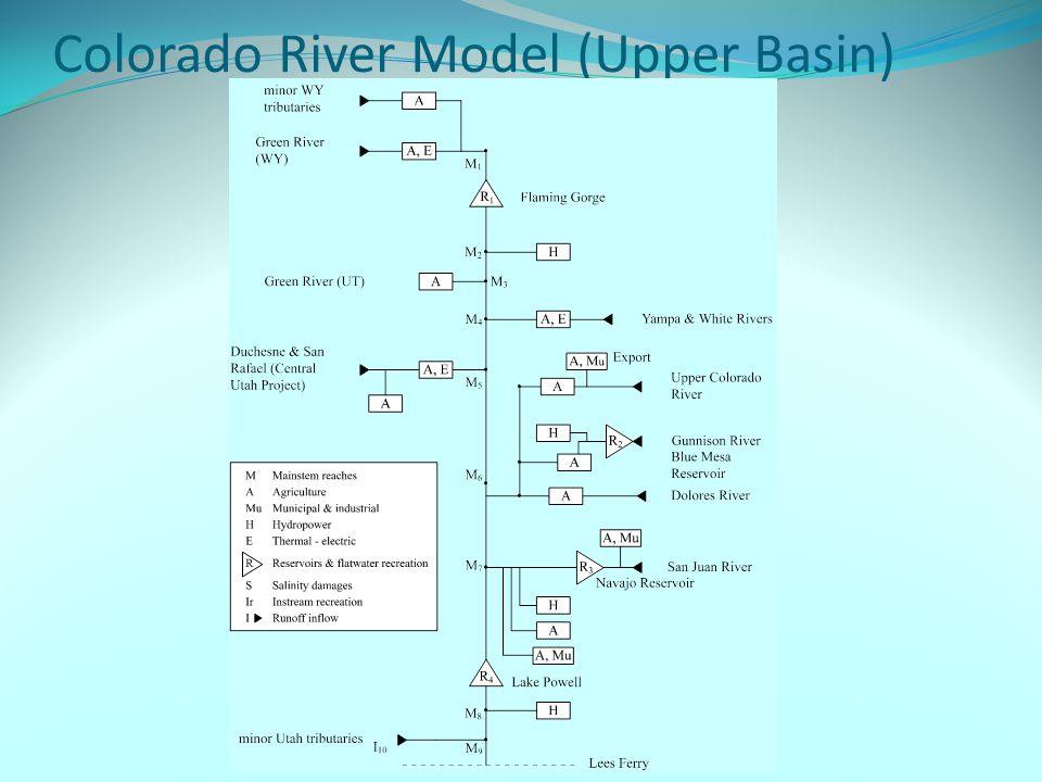 Colorado River Model (Upper Basin)