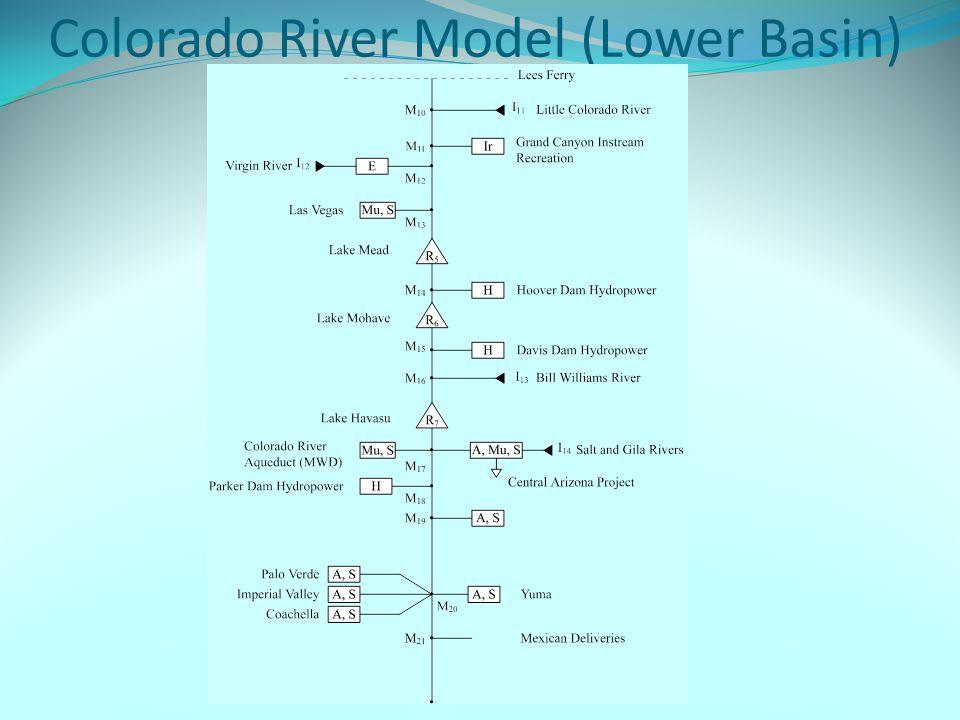 Colorado River Model (Lower Basin)