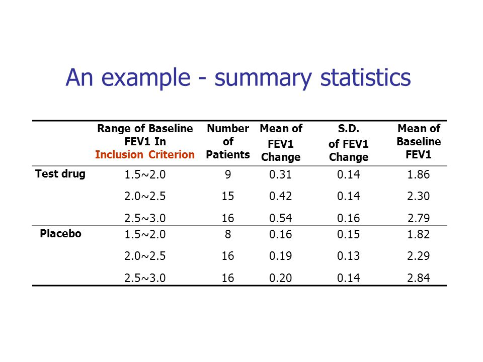 An example - summary statistics Range of Baseline FEV1 In Inclusion Criterion Number of Patients Mean of FEV1 Change S.D. of FEV1 Change Mean of Basel