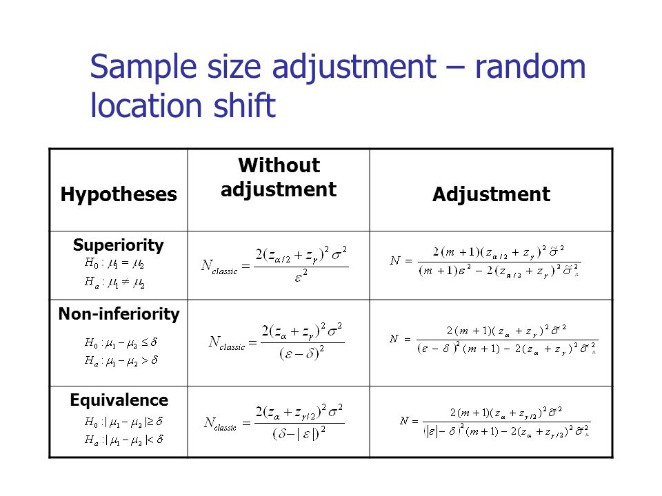 Sample size adjustment – random location shift Hypotheses Without adjustment Adjustment Superiority Non-inferiority Equivalence