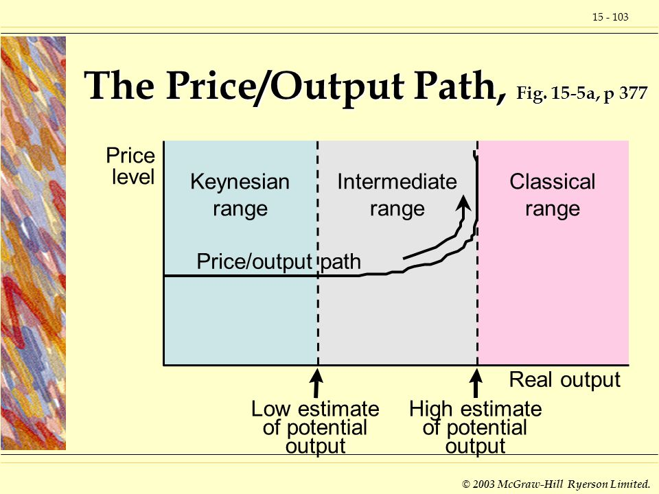 15 - 103 © 2003 McGraw-Hill Ryerson Limited. The Price/Output Path, Fig.