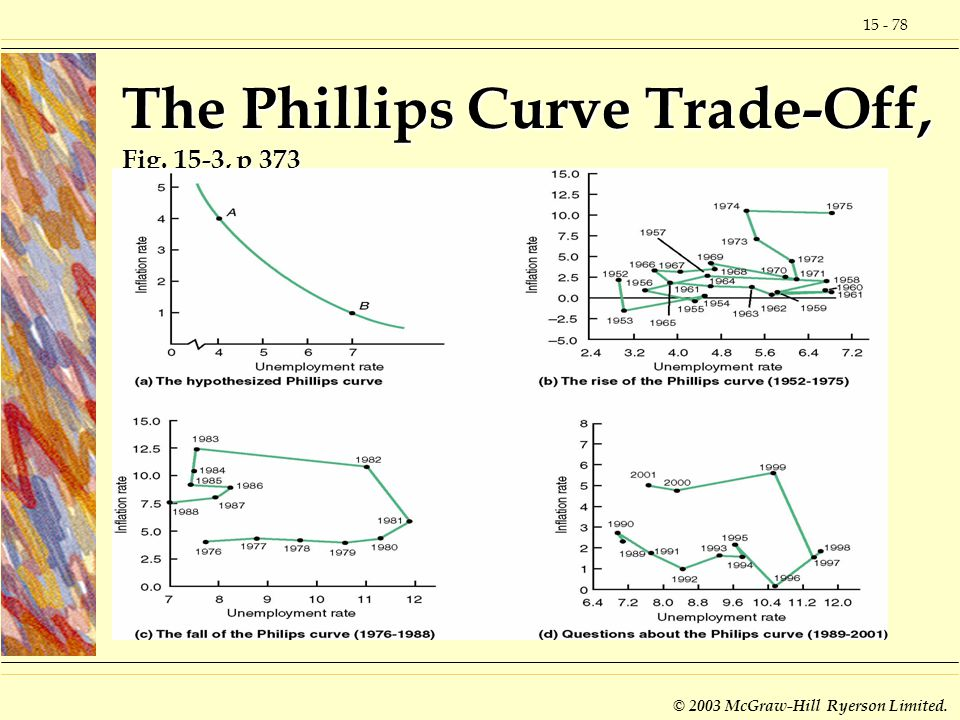 15 - 78 © 2003 McGraw-Hill Ryerson Limited. The Phillips Curve Trade-Off, Fig. 15-3, p 373
