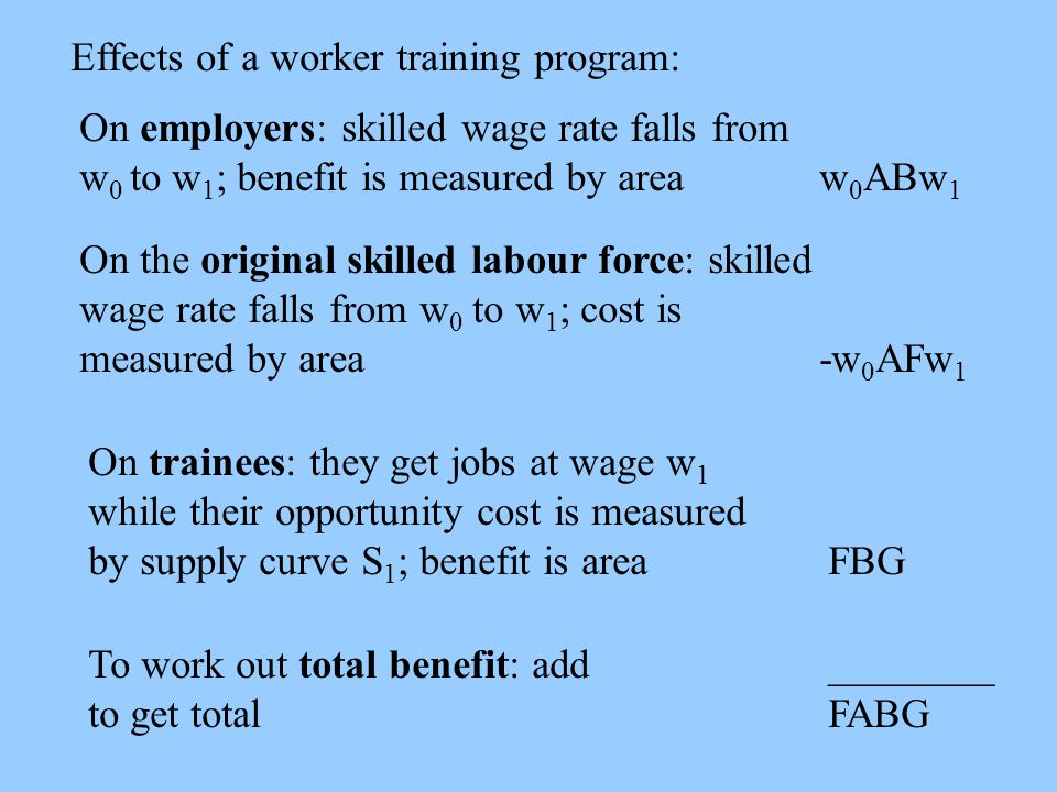 Effects of a worker training program: On employers: skilled wage rate falls from w 0 to w 1 ; benefit is measured by areaw 0 ABw 1 On the original skilled labour force: skilled wage rate falls from w 0 to w 1 ; cost is measured by area-w 0 AFw 1 On trainees: they get jobs at wage w 1 while their opportunity cost is measured by supply curve S 1 ; benefit is areaFBG To work out total benefit: add________ to get totalFABG