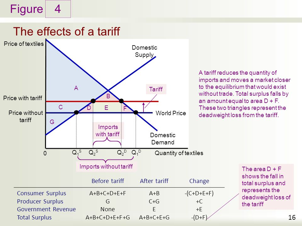 Figure The effects of a tariff 4 16 Price of textiles Quantity of textiles 0 A tariff reduces the quantity of imports and moves a market closer to the