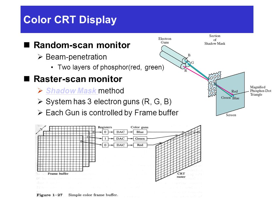 Color CRT Display Random-scan monitor  Beam-penetration Two layers of phosphor(red, green) Raster-scan monitor  Shadow Mask method Shadow Mask  System has 3 electron guns (R, G, B)  Each Gun is controlled by Frame buffer