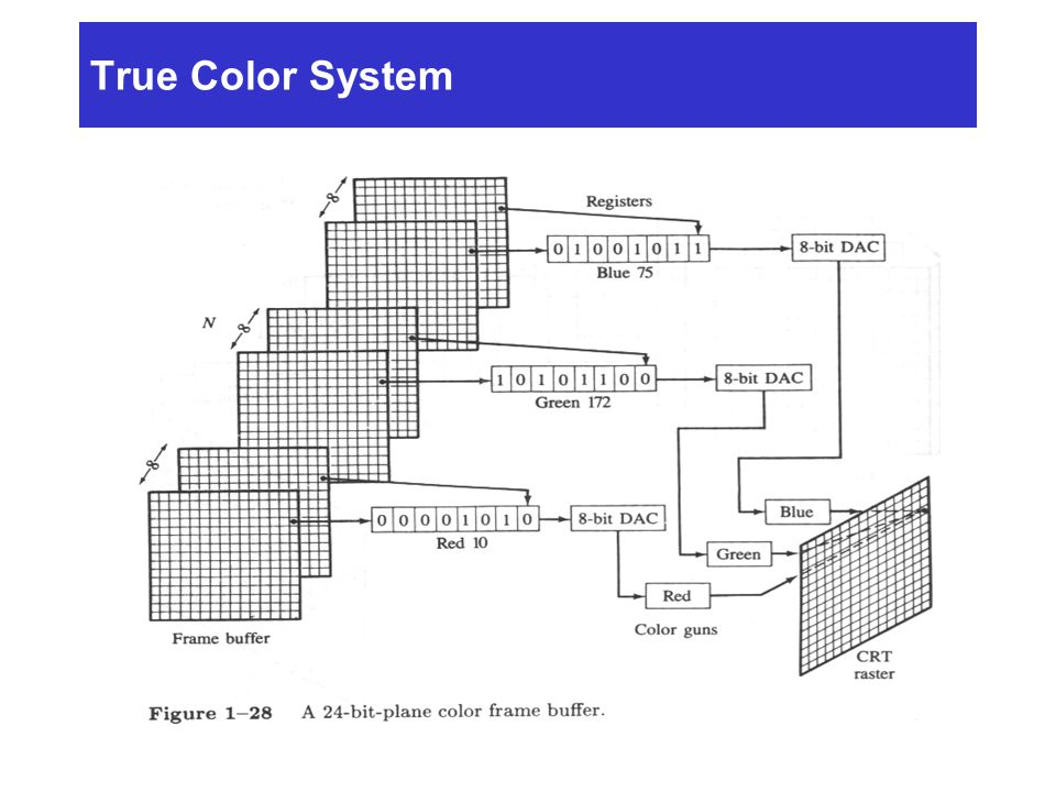 True Color System