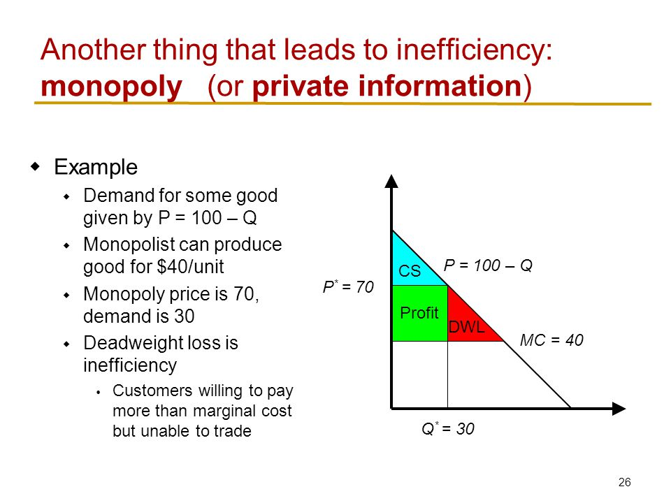 26 CS Profit  Example  Demand for some good given by P = 100 – Q  Monopolist can produce good for $40/unit  Monopoly price is 70, demand is 30  Deadweight loss is inefficiency  Customers willing to pay more than marginal cost but unable to trade Another thing that leads to inefficiency: monopoly P * = 70 P = 100 – Q Q * = 30 MC = 40 DWL (or private information)
