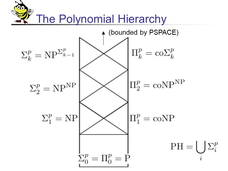 The Polynomial Hierarchy (bounded by PSPACE)