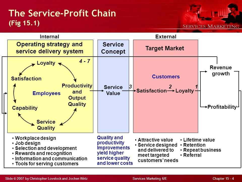 Slide © 2007 by Christopher Lovelock and Jochen Wirtz Services Marketing 6/E Chapter 15 - 4 The Service-Profit Chain (Fig 15.1) Target Market Service Concept Operating strategy and service delivery system Employees Loyalty Satisfaction Capability Service Quality Productivity and Output Quality Customers SatisfactionLoyalty Revenue growth Profitability Workplace design Job design Selection and development Rewards and recognition Information and communication Tools for serving customers Quality and productivity Improvements yield higher service quality and lower costs Lifetime value Retention Repeat business Referral Service Value Attractive value Service designed and delivered to meet targeted customers' needs 213 4 - 7 InternalExternal