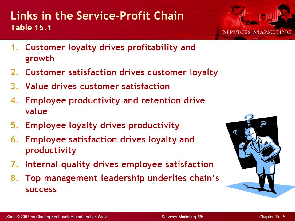 Slide © 2007 by Christopher Lovelock and Jochen Wirtz Services Marketing 6/E Chapter 15 - 5 Links in the Service-Profit Chain Table 15.1 1.Customer loyalty drives profitability and growth 2.Customer satisfaction drives customer loyalty 3.Value drives customer satisfaction 4.Employee productivity and retention drive value 5.Employee loyalty drives productivity 6.Employee satisfaction drives loyalty and productivity 7.Internal quality drives employee satisfaction 8.Top management leadership underlies chain's success