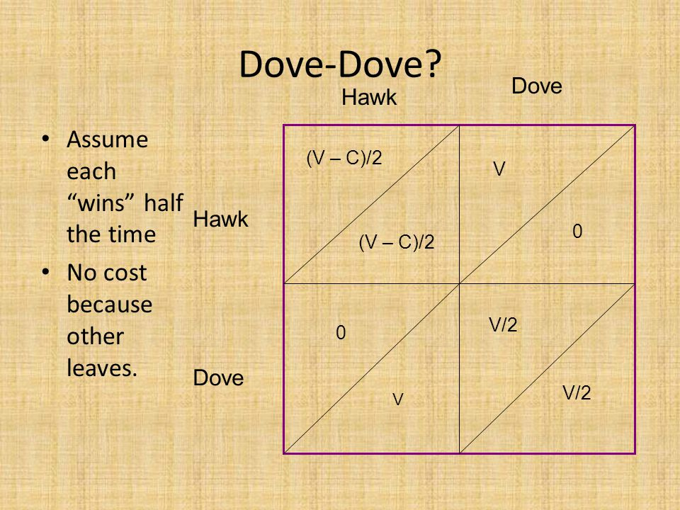 Dove-Dove. Assume each wins half the time No cost because other leaves.