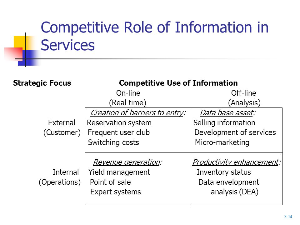 Competitive Role of Information in Services Strategic Focus Competitive Use of Information On-line Off-line (Real time) (Analysis) Creation of barrier
