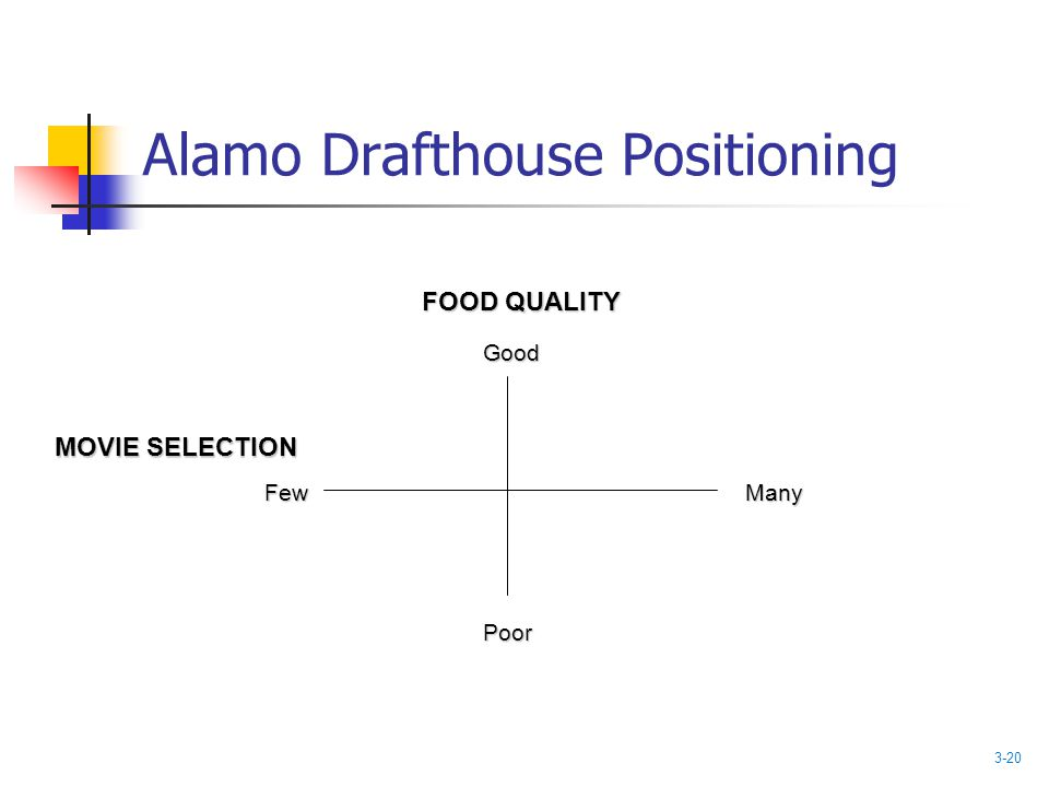 Alamo Drafthouse Positioning MOVIE SELECTION FOOD QUALITY ManyFew Poor Good 3-20