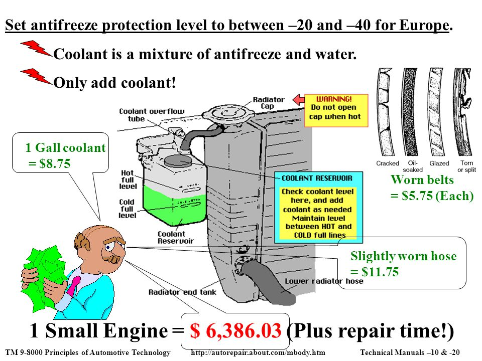 1 Gall coolant = $8.75 Slightly worn hose = $11.75 1 Small Engine = $ 6,386.03 (Plus repair time!) Set antifreeze protection level to between –20 and –40 for Europe.