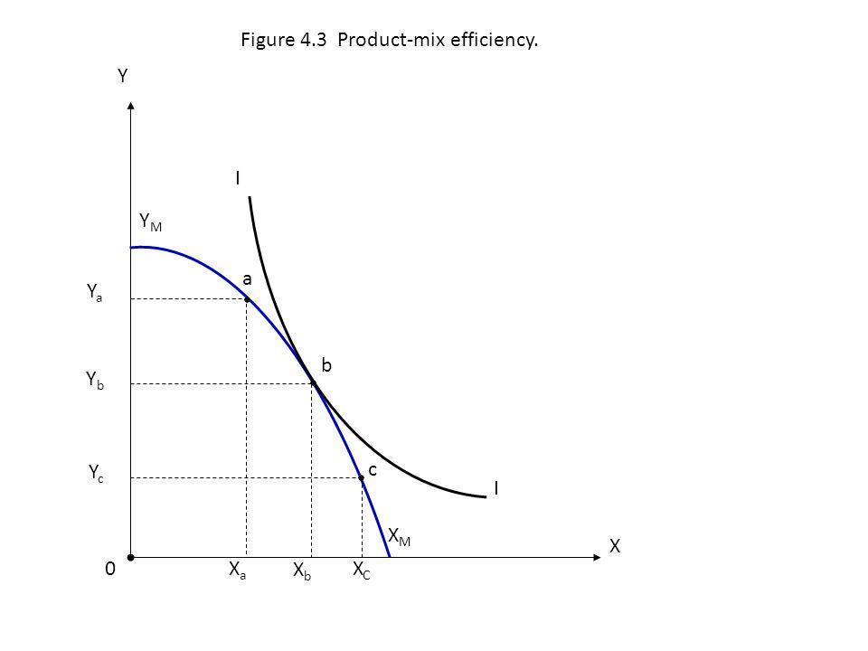 a XaXa b XCXC YbYb YaYa I I c YMYM 0 X Y Figure 4.3 Product-mix efficiency. XbXb XMXM YcYc