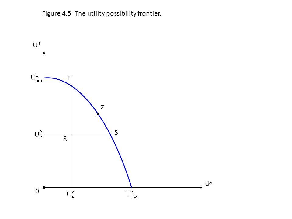 Z S 0 UAUA Figure 4.5 The utility possibility frontier. R T UBUB