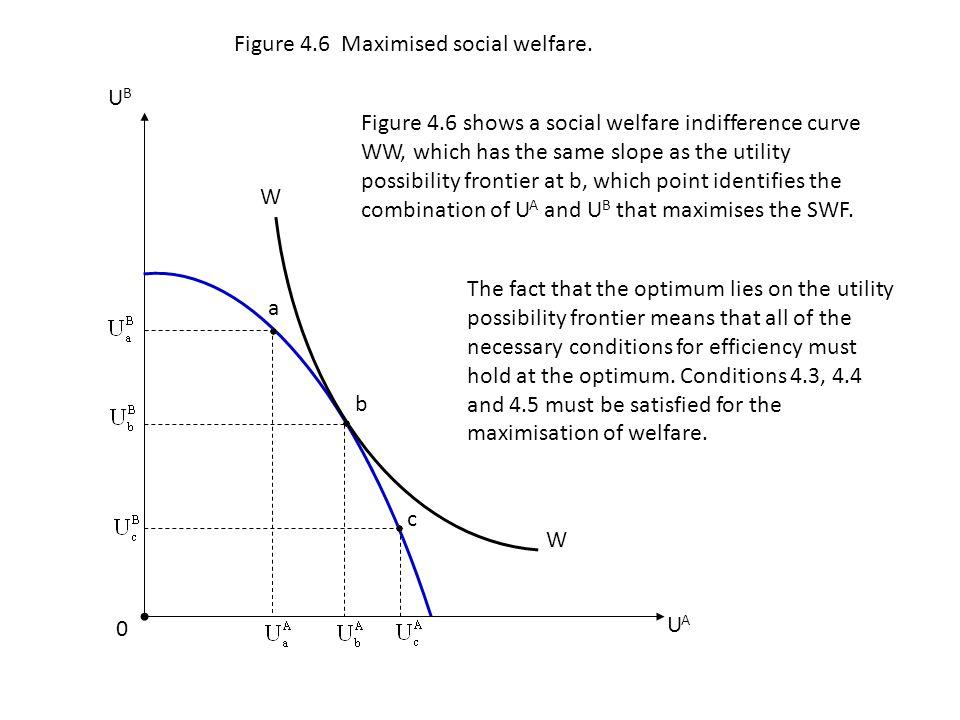 a b UAUA W W c 0 Figure 4.6 Maximised social welfare. UBUB Figure 4.6 shows a social welfare indifference curve WW, which has the same slope as the ut