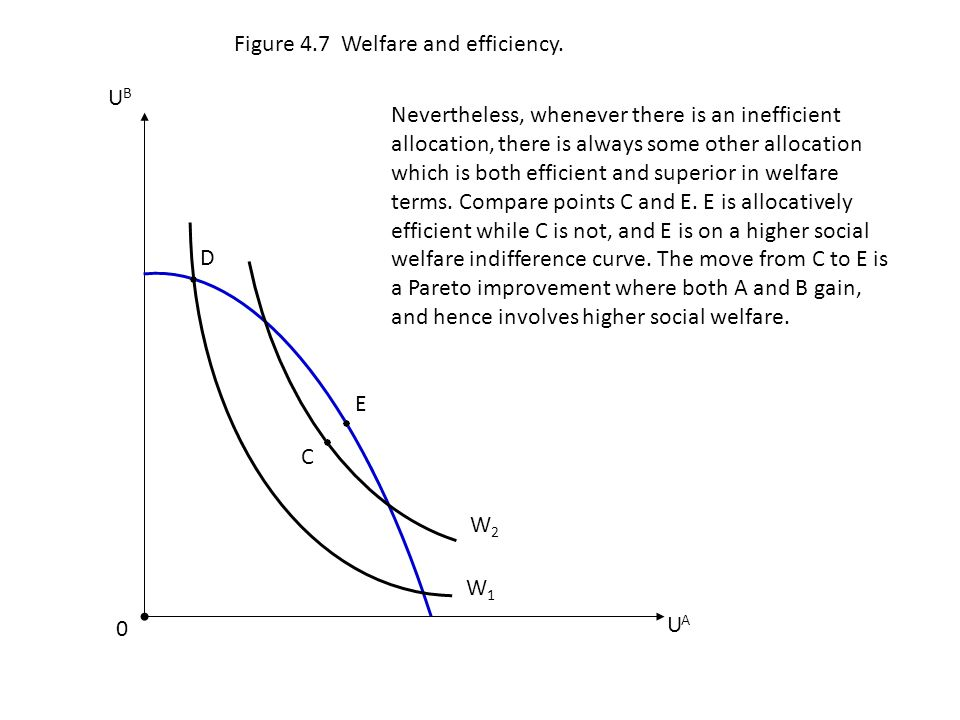 E UAUA W2W2 C 0 Figure 4.7 Welfare and efficiency. UBUB D W1W1 Nevertheless, whenever there is an inefficient allocation, there is always some other a