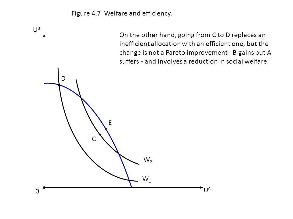 E UAUA W2W2 C 0 Figure 4.7 Welfare and efficiency. UBUB D W1W1 On the other hand, going from C to D replaces an inefficient allocation with an efficie