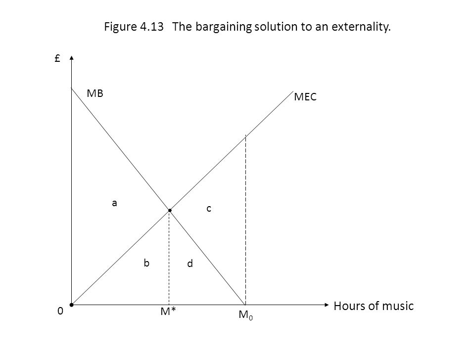 a b MEC MB d 0 Hours of music £ Figure 4.13 The bargaining solution to an externality. M* M0M0 c