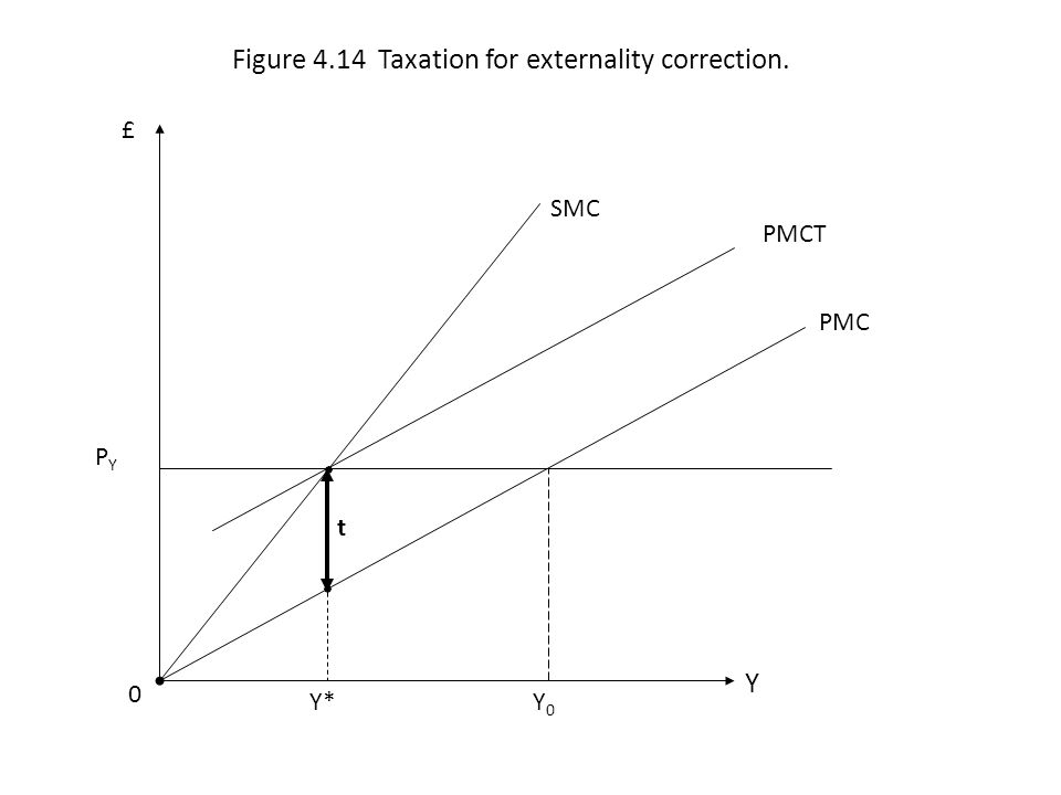 PMC SMC 0 Y £ Figure 4.14 Taxation for externality correction. Y*Y0Y0 PMCT t PYPY