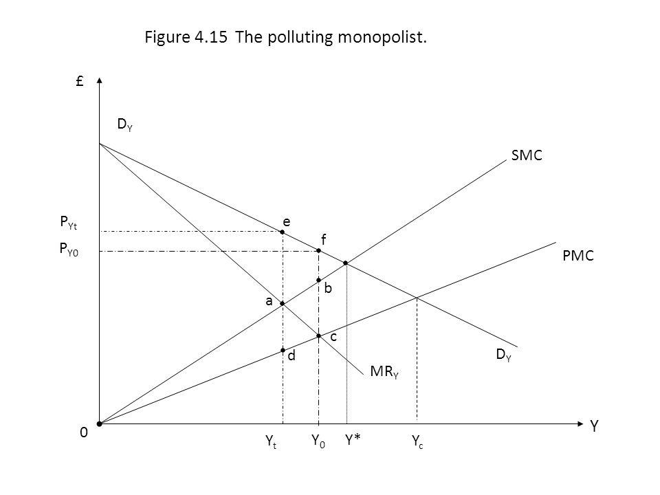 PMC SMC 0 Y £ Figure 4.15 The polluting monopolist. Y*Y0Y0 DYDY a b c d e f YtYt YcYc MR Y P Yt P Y0 DYDY