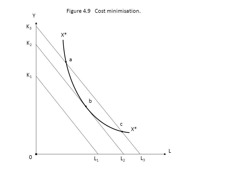 a b X* c 0 L Y Figure 4.9 Cost minimisation. L2L2 L1L1 L3L3 K2K2 K3K3 K1K1