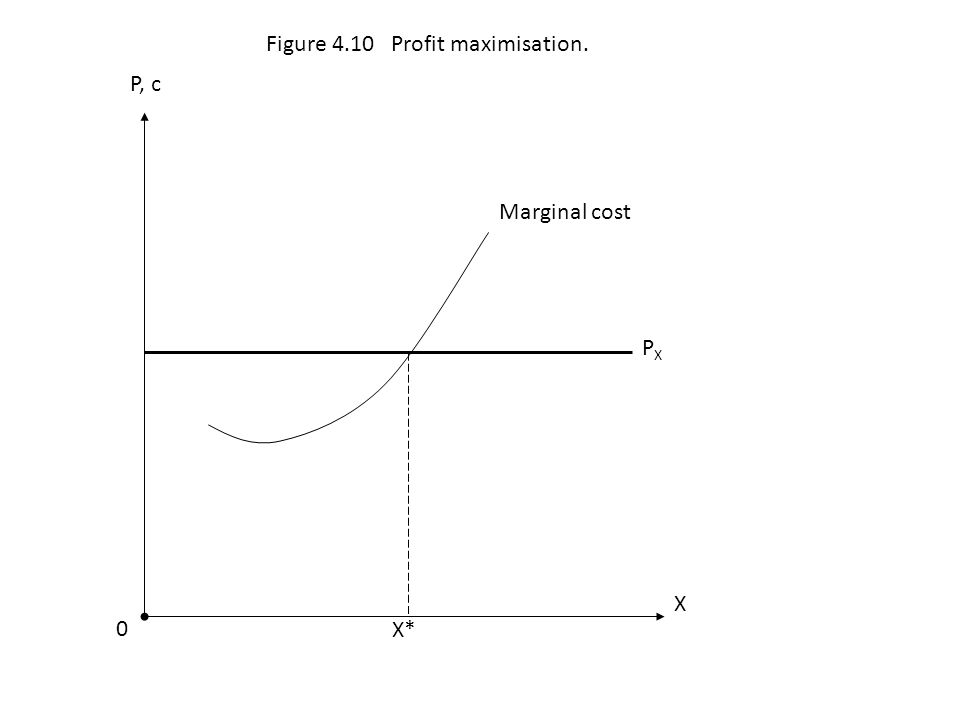 Marginal cost PXPX 0 X P, c Figure 4.10 Profit maximisation. X*